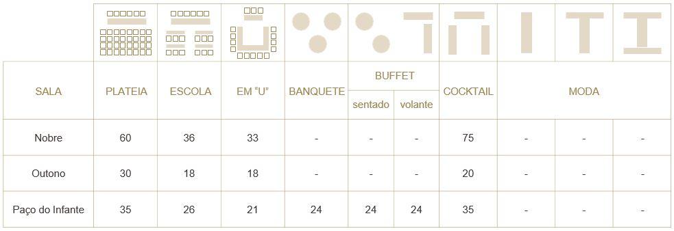 Salas de Eventos e Reuniões no Hotel Palácio dos Melos